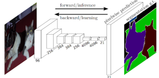 Importance of Semantic Segmentation Deep Learning and the Annotation Tools